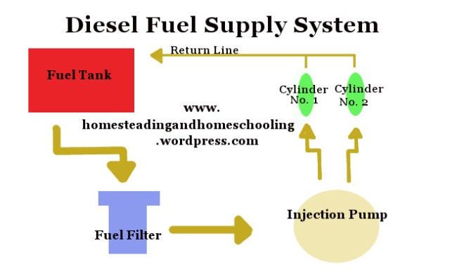 Diesel Fuel Supply System